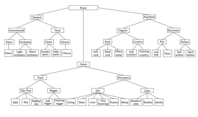 music_genre_taxonomy