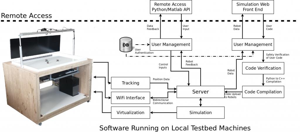 system_architecture_robotarium_with_panels