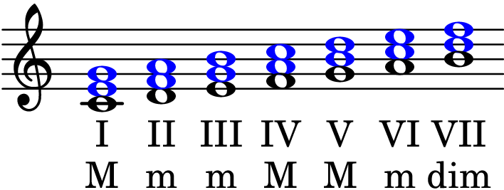 CscaleChordType